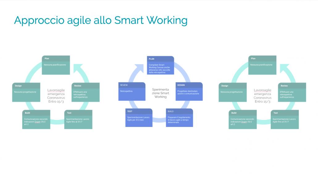 i cicli dello smart working da quando è scoppiata l'emergenza